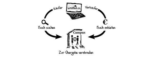 <!--:de-->unifloh<!--:--><!--:en-->recycle-a-textbook<!--:-->