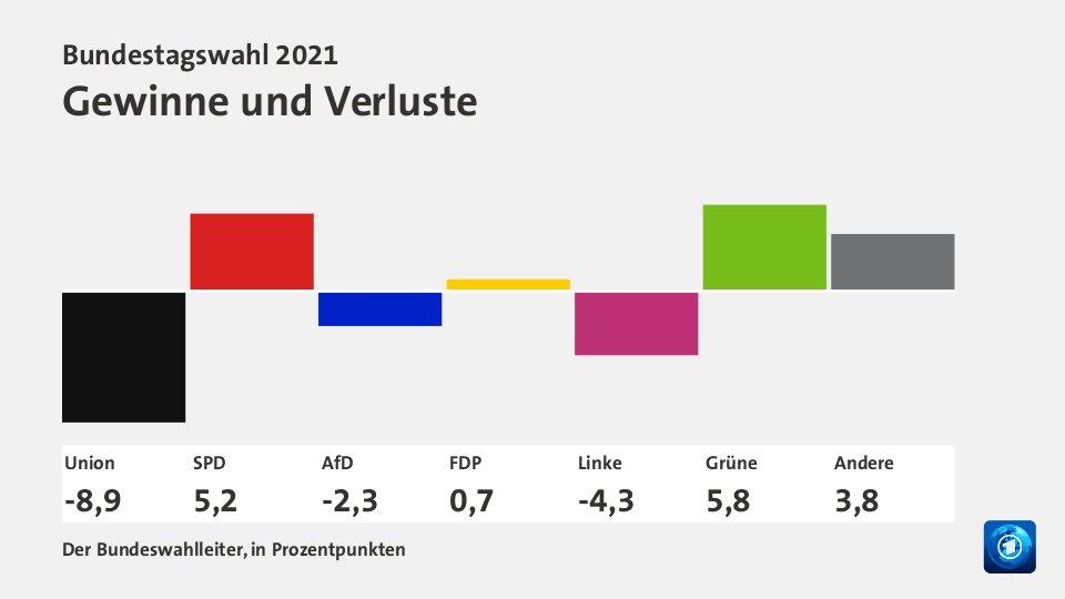 Stimm-Gewinne und -Verluste der großen Parteien bei der Bundestagswahl 2021.